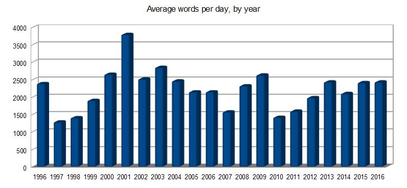 Words per day
