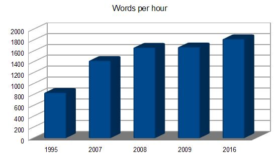 Words per hour