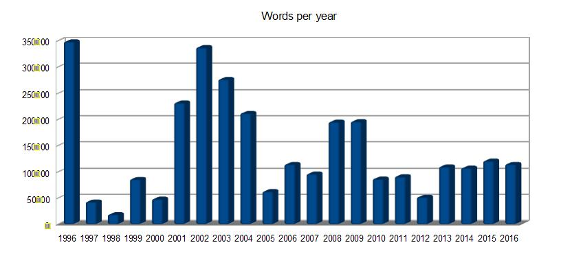 Words per year